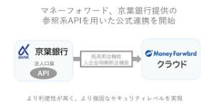 APIを用いたTwitterアカウントのリツイートといいね作業の自動化
