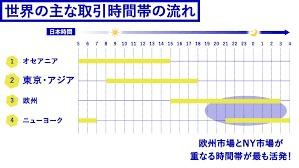 【FXの取引時間】市場の特徴から初心者にオススメできる3つの時間帯!