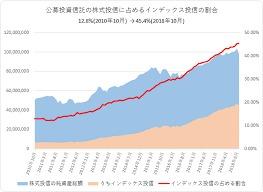 インデックス投資は本当にベストな資産運用なのか?