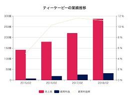 【売上30部達成!】【エロ垢(裏アカ)持ち必見】月50万を目指すツイッターアフィリエイト攻略法