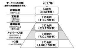 投資先初公開! 私が資産一億円以上形成した年利9%の投資先 初心者向け