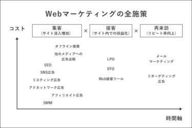 「Webマーケティング×実店舗」で圧倒的な繁盛店を作る裏ノウハウ