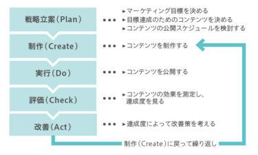 【0→1達成】コンテンツ販売マニュアル!Twitter集客なしでもできる!